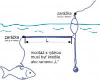 Štukový systém ŠTUPEK hladinový